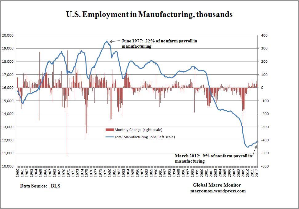 US maunfacturing employment